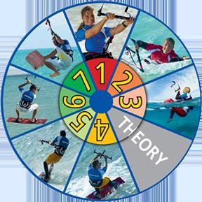 Step Einteiling der VDWS Kiteboarding Lizenz